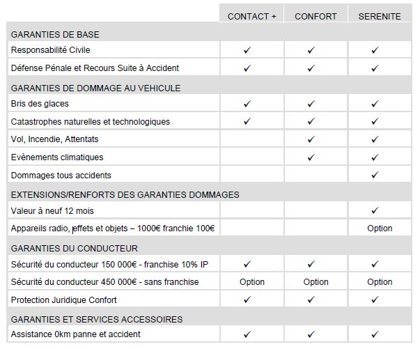 assurance automobile standard pmc assurances. Black Bedroom Furniture Sets. Home Design Ideas